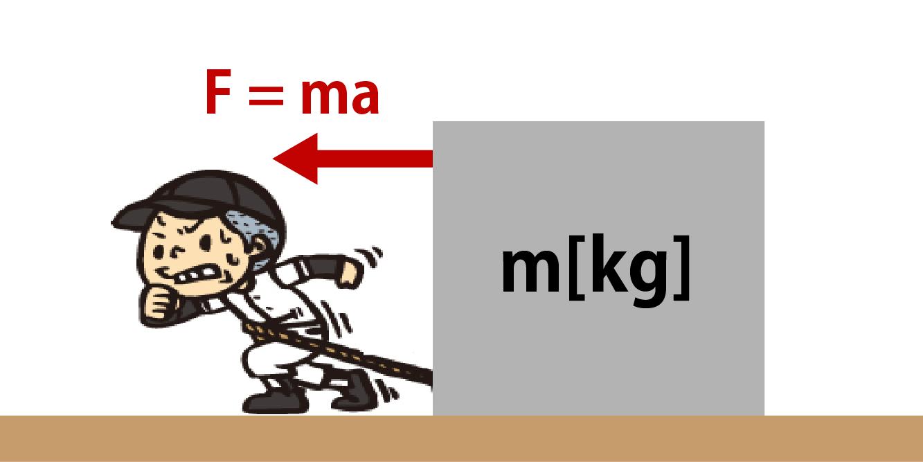 運動方程式の公式が一瞬でわかる!必ず解きたい計算問題付き