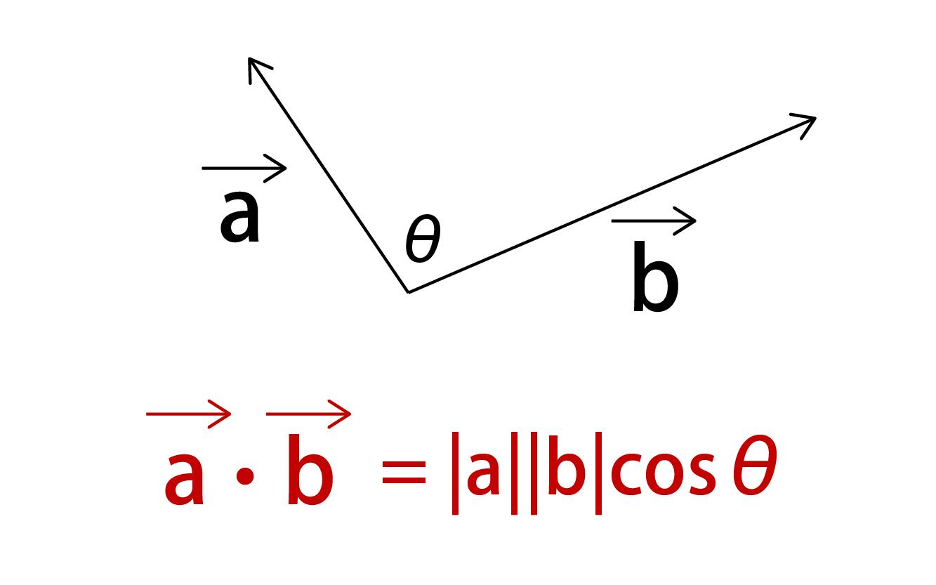 ベクトル 内積の公式